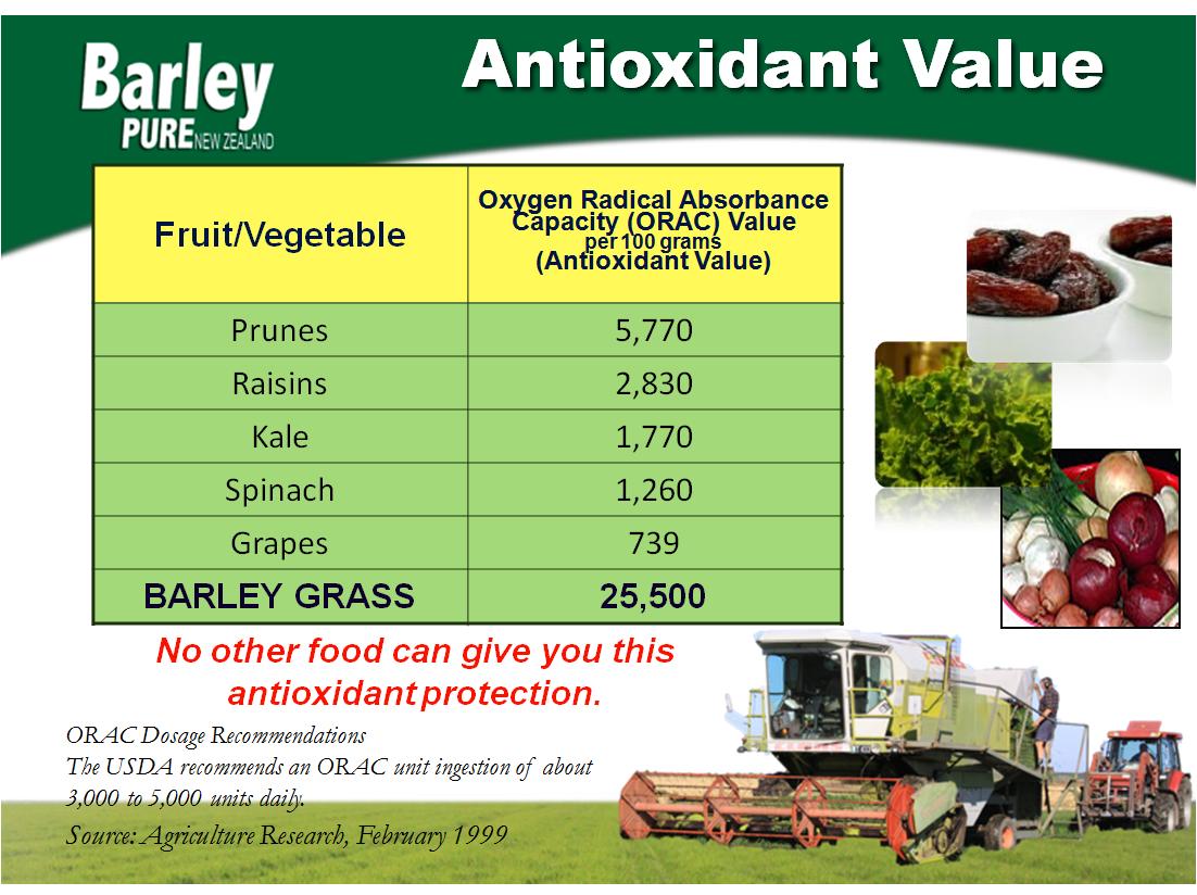 antioxidant-value